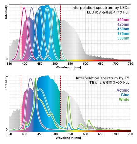蛍光タンパクの要求に応える人工光源の補完例