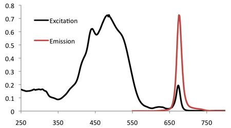 ペリジニンのディープレッド放射スペクトル