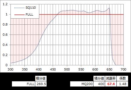 全波長光源のSQ110レスポンス