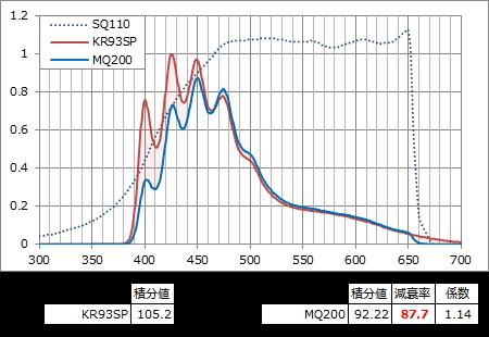 KR93SPのSQ110レスポンス