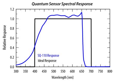 Apogee MQ200のセンサーSQ110のレスポンス特性