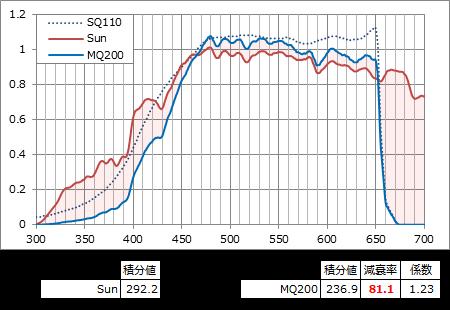 太陽光のSQ110レスポンス