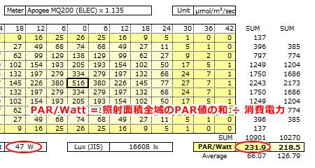 PAR/Watt効率計算方法