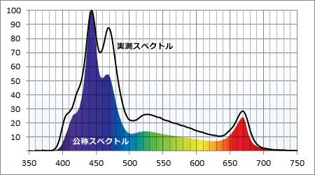 公称スペクトルと実測スペクトル比較