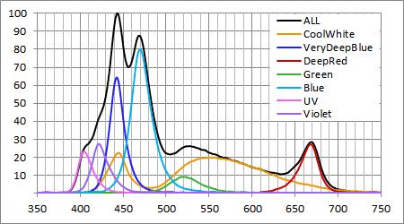 AI Prime スペクトル