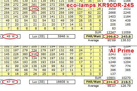 KR90DR vs Prime PAR特性比較