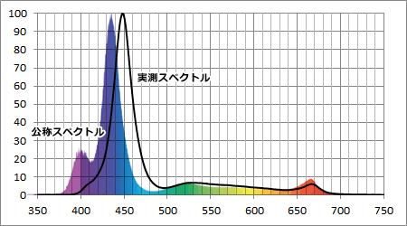 AI Hydra 26 公称スペクトルと実測スペクトル比較