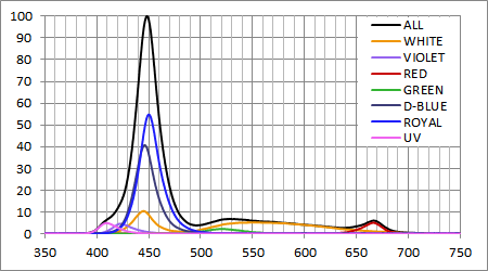 AI Hydra 26 スペクトル