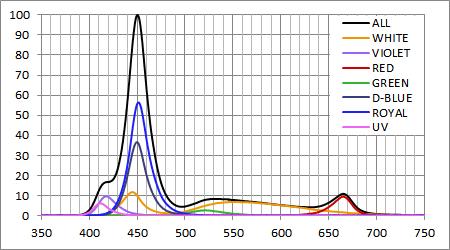 AI Hydra 52 スペクトル