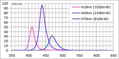 410nm/440nm/470nm 最高ランクの場合の波長強度関係