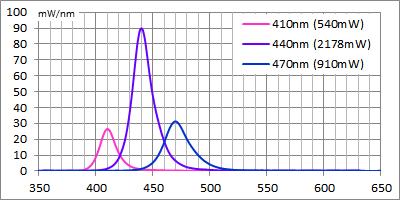 410nmを旧C35-Uの450mWランクにした場合の波長強度関係