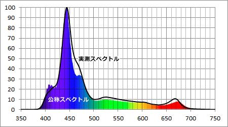 EcotechMarine Radion G3 Pro 公称スペクトルと実測スペクトル比較