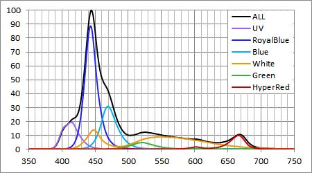 EcotechMarine Radion G3 Pro スペクトル