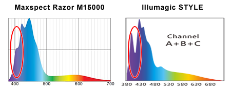 Maxspect Razor M15000k / Illumagic STYLE 現行スペクトル