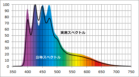 eco-lamps KR93SP-30S 公称スペクトルと実測スペクトル比較