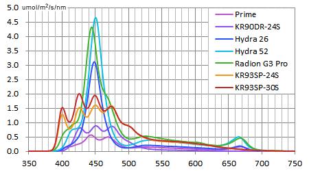 スペクトル強度(PAR)比較