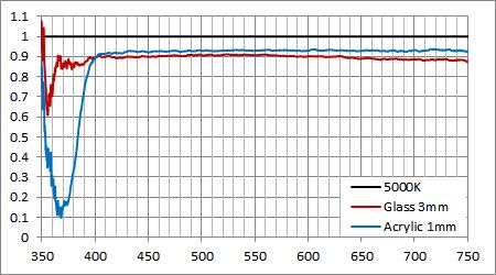 5000Kハロゲンを用いたガラスとアクリルの透過率比較
