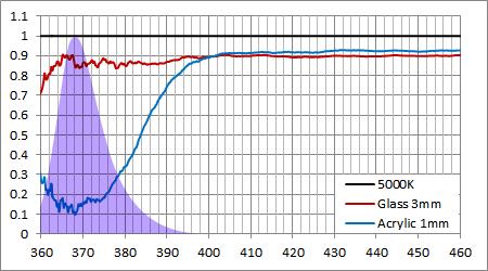 アクリル/ガラス UV減衰率と370nmスペクトル