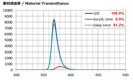 アクリル/アクリルプレズム/ガラスレンズの370nm波長強度