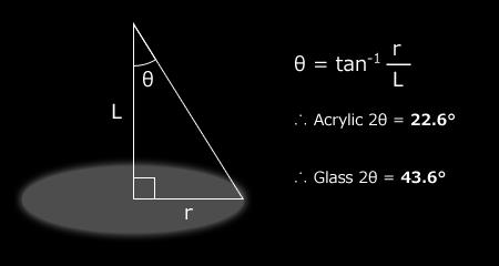 ビーム角の計算