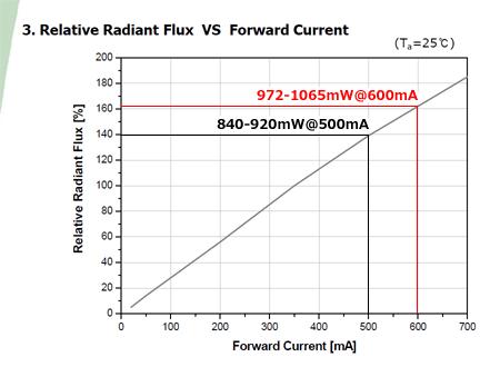 NS365L-3SVR 電流光量特性