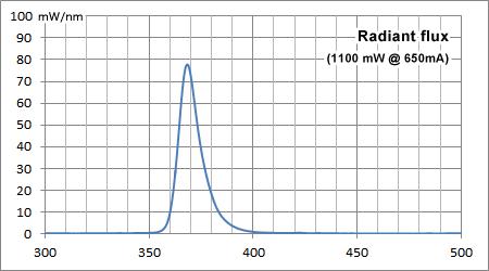 ナイトライドUVA 370nmスポットLED:スペクトル
