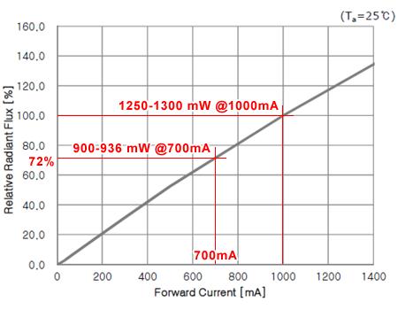 NS365L-3SLG 電流光量特性