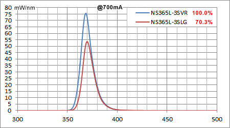 スペクトル強度比較:NS365L-3SVR vs NS365L-3SLG