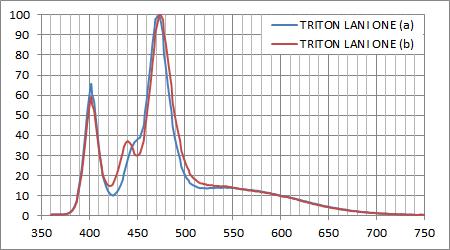TRITON LANI ONE スペクトル