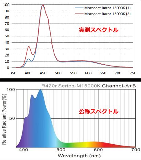 Maxspect Razor M15000K スペクトル