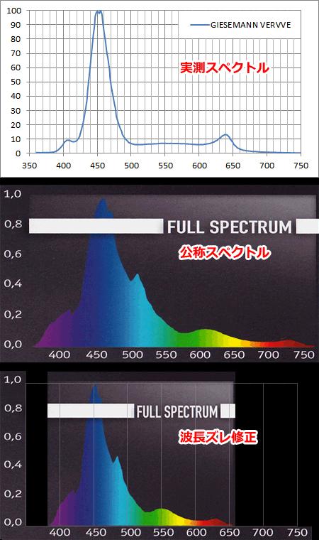 GIESEMANN VERVVE スペクトル
