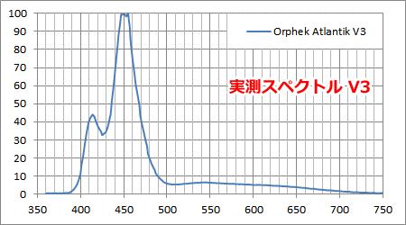 Orphek Atlantik V3 スペクトル