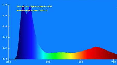 Orphek Atlantik V3 スペクトル:3ch+4ch
