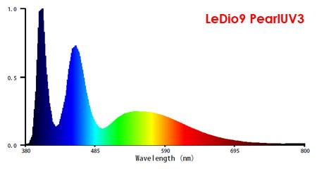 UV搭載LeDio9試作機・実測スペクトル