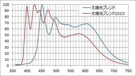 太陽光ブレンド 新旧スペクトル比較