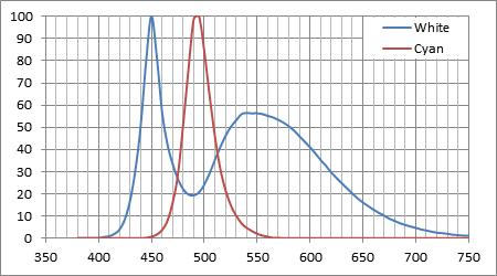 一般白色LEDとシアン500nmのスペクトル