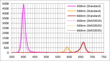 汎用パッケージとの波長精度と波長強度比較