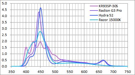 他社の同等製品とのスペクトル強度比較