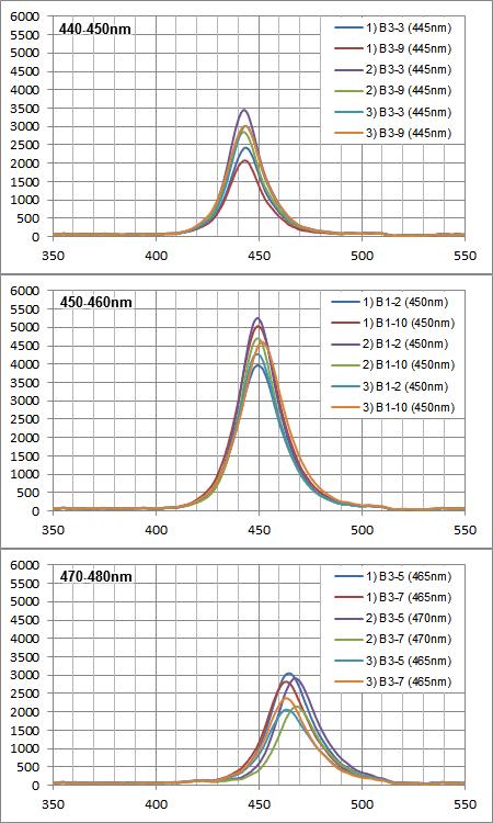 Maxspect Razor 15000K 180W:青系LED素子の各スペクトル強度