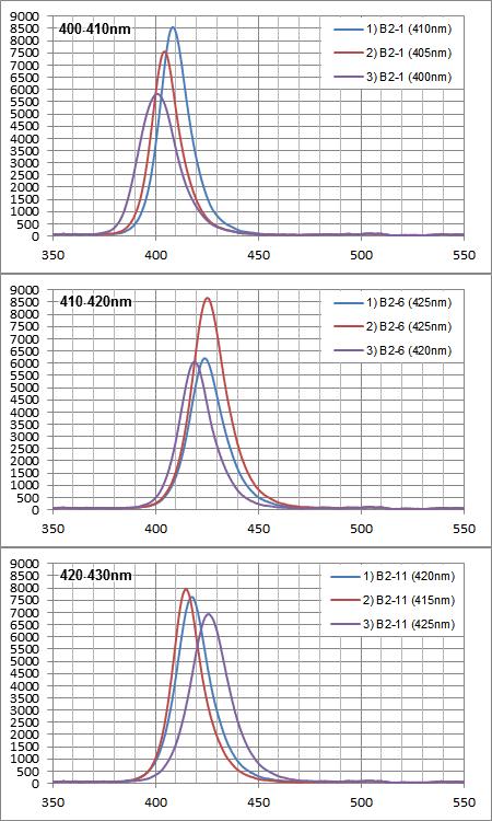Maxspect Razor 15000K 180W:UV系LED素子の各スペクトル強度