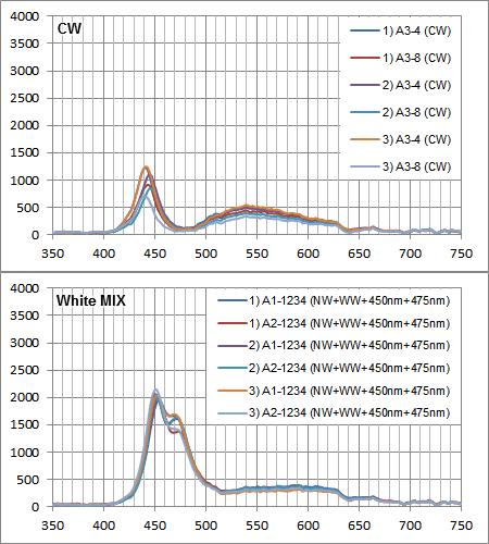Maxspect Razor 15000K 180W:白系LED素子の各スペクトル強度