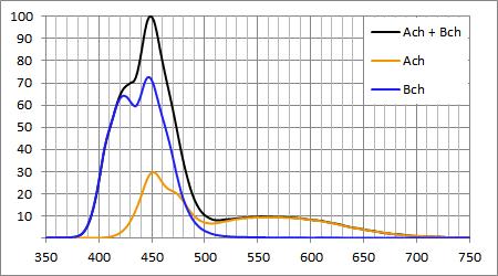Maxspect Razor 15000K 180W:各チャンネルのスペクトル強度