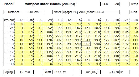 Razor 10000K 120W PPFD分布
