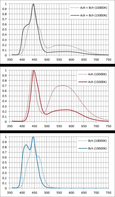 スペクトル比較:10000K vs 15000K