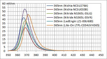 スペクトル:365nm UV LEDs