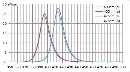 2016/02/08時点のUV素子のスペクトル強度