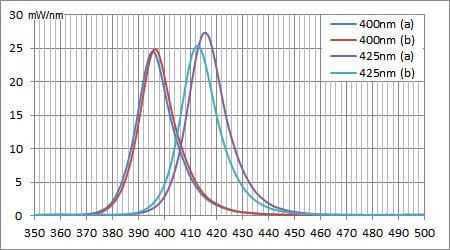 2016/04/25時点のUV素子のスペクトル強度