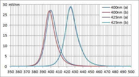 2016/06/27時点のUV素子のスペクトル強度
