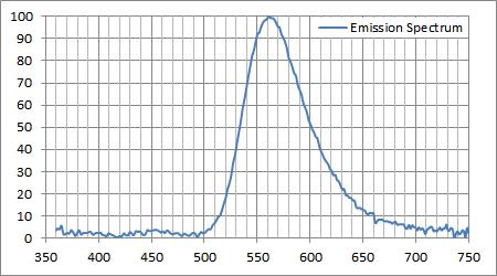 発光スペクトルと環境光(暗闇)の差分で抽出した純発光スペクトル