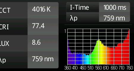 発光スペクトルの感光レベルのそれまでの次点